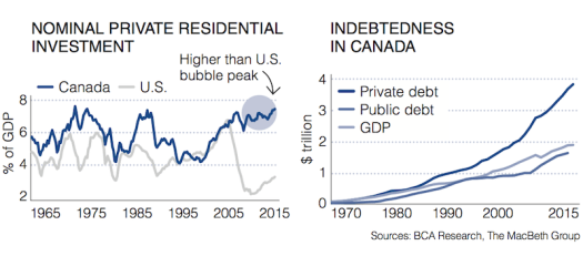 housing-market-canada-stats-compressor