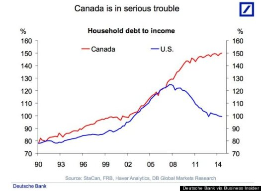 o-household-debt-to-income-570